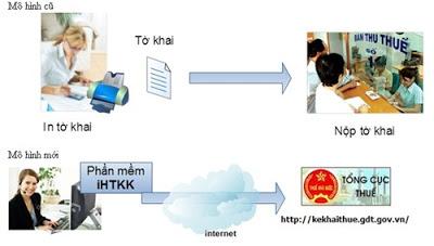 So Sanh Mo Hinh Ke Khai Thue Cu Va Moi